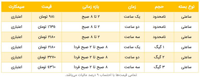 لیست بسته های ساعتی ایرانسل